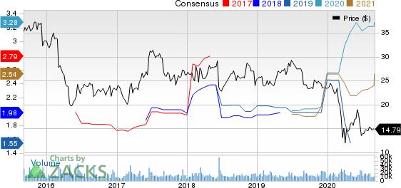 HR Block, Inc. Price and Consensus