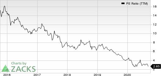 AMC Networks Inc. PE Ratio (TTM)