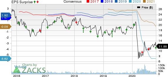 JetBlue Airways Corporation Price, Consensus and EPS Surprise