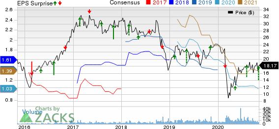 Univar Inc. Price, Consensus and EPS Surprise