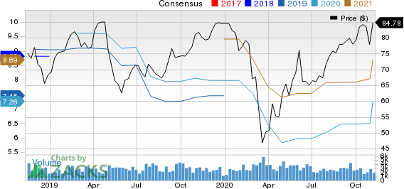 Arrow Electronics, Inc. Price and Consensus