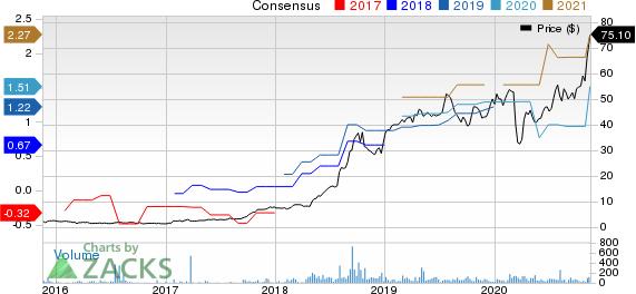 Semler Scientific Inc. Price and Consensus