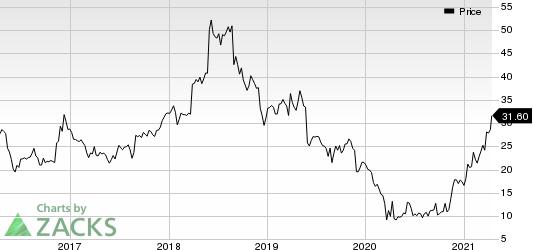 Movado Group Inc. Price