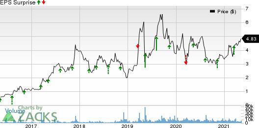 Catalyst Pharmaceuticals, Inc. Price and EPS Surprise