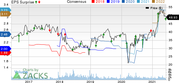 ABM Industries Incorporated Price, Consensus and EPS Surprise