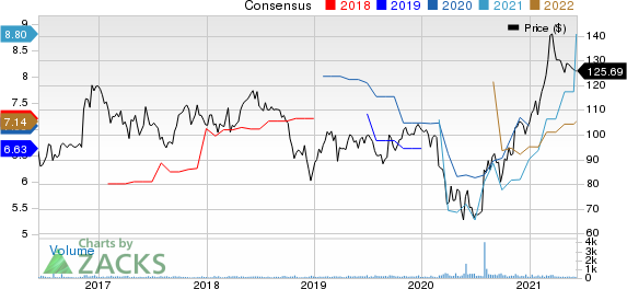 Park National Corporation Price and Consensus