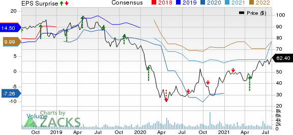 Arch Resources Inc. Price, Consensus and EPS Surprise