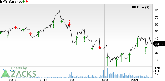 Plantronics, Inc. Price and EPS Surprise