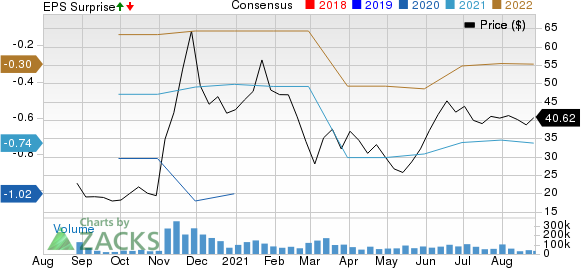 XPeng Inc. Sponsored ADR Price, Consensus and EPS Surprise