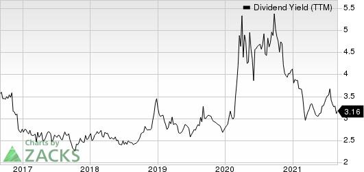 American National Bankshares, Inc. Dividend Yield (TTM)