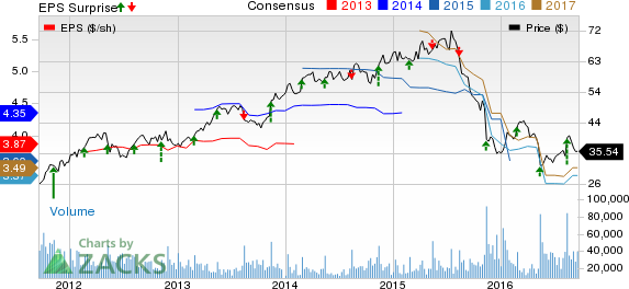 Macy's (M) Exhibits Operational Strength: Time to Invest?