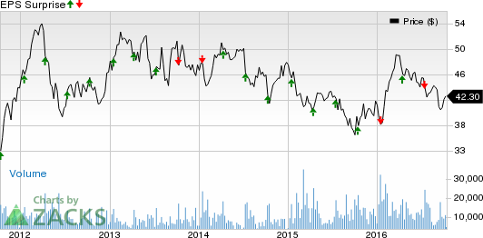 Fastenal (FAST) Misses Q3 Earnings and Sales