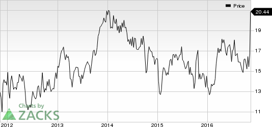 Commercial Metals (CMC) Catches Eye: Stock Jumps 20.3%