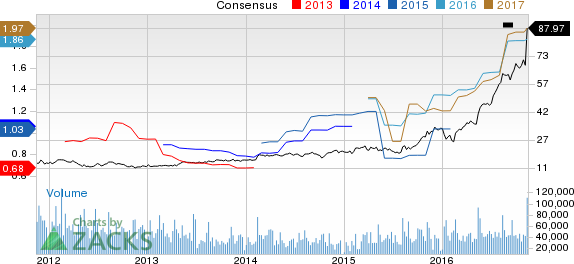 NVIDIA Hits 52-Week High: Should it Be in Your Portfolio?