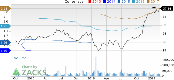 Citizens Financial (CFG) Up 9% Since Earnings Report: Can It Continue?