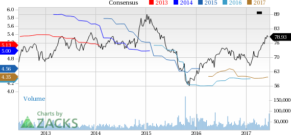 Wal-Mart (WMT) Down 3% Since Earnings Report: Can It Rebound?