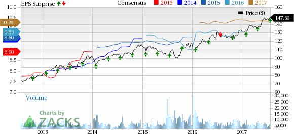 Chubb Limited (CB) Q2 Earnings Beat, Revenues Improve Y/Y