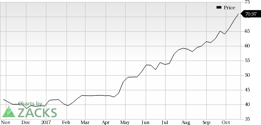 Pypl Quote Fair Paypal Pypl Looks Good Stock Adds 5.5% In Session  Nasdaq