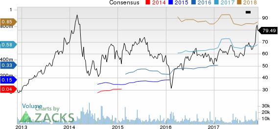 Splunk Inc. Price and Consensus