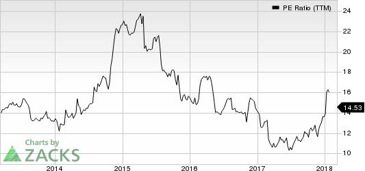 Target Corporation PE Ratio (TTM)