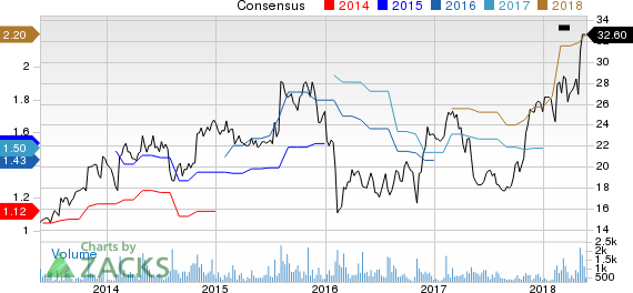 Kforce, Inc. Price and Consensus