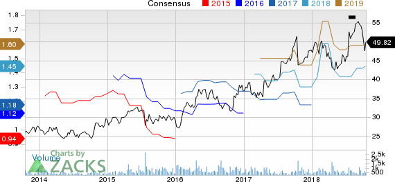 Badger Meter, Inc. Price and Consensus