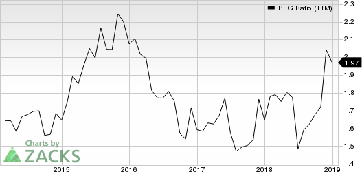 Starbucks Corporation PEG Ratio (TTM)