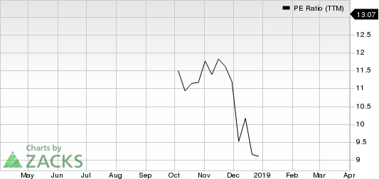 LexinFintech Holdings Ltd. Sponsored ADR PE Ratio (TTM)