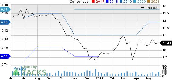 Macatawa Bank Corporation Price and Consensus