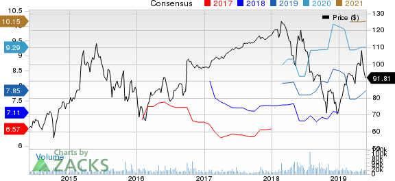NXP Semiconductors N.V. Price and Consensus