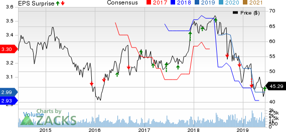 John Wiley & Sons, Inc. Price, Consensus and EPS Surprise