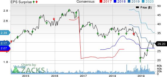 Conagra Brands Inc. Price, Consensus and EPS Surprise
