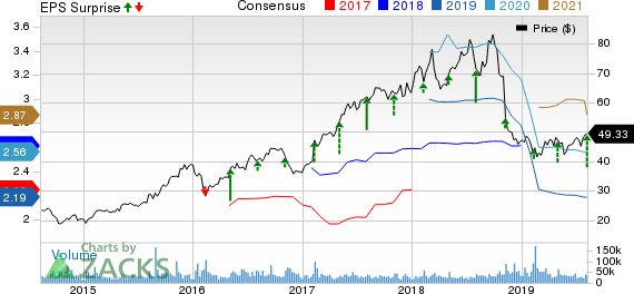 Activision Blizzard, Inc Price, Consensus and EPS Surprise