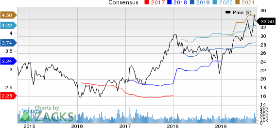 Ally Financial Inc. Price and Consensus