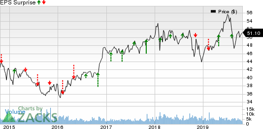 Loews Corporation Price and EPS Surprise