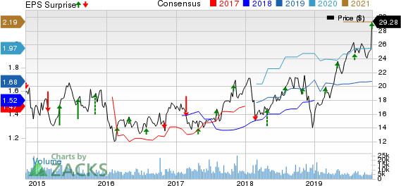 KBR, Inc. Price, Consensus and EPS Surprise