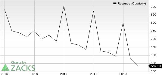Groupon, Inc. Revenue (Quarterly)