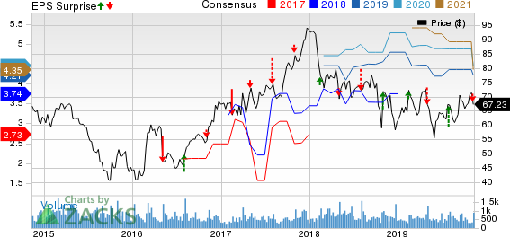 EnPro Industries Price, Consensus and EPS Surprise
