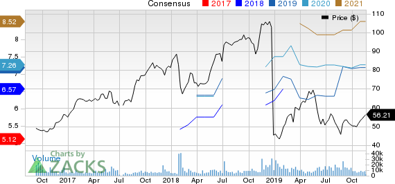 Dell Technologies Inc. Price and Consensus