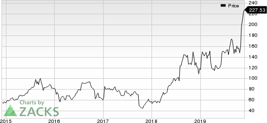 DexCom, Inc. Price