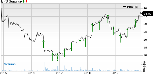 Comtech Telecommunications Corp. Price and EPS Surprise