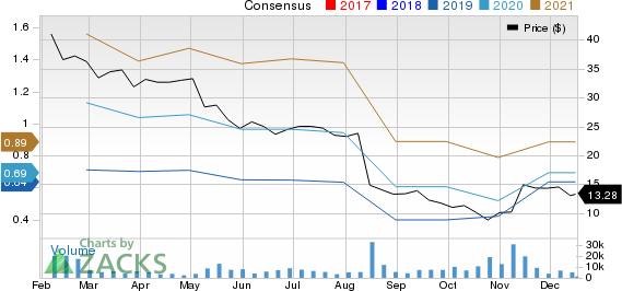 Covetrus, Inc. Price and Consensus