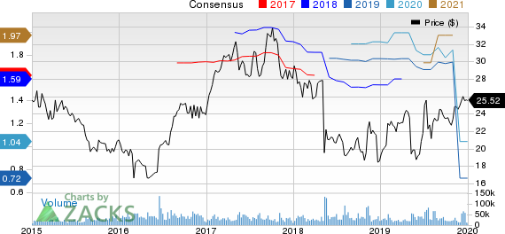 Symantec Corporation Price and Consensus