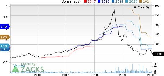 Inogen, Inc Price and Consensus