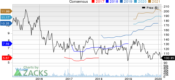 Alexion Pharmaceuticals, Inc. Price and Consensus