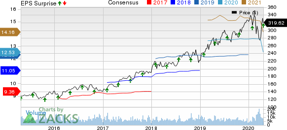 Thermo Fisher Scientific Inc. Price, Consensus and EPS Surprise