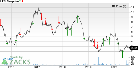 Orion Group Holdings, Inc. Price and EPS Surprise