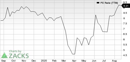 Hanesbrands Inc. PE Ratio (TTM)