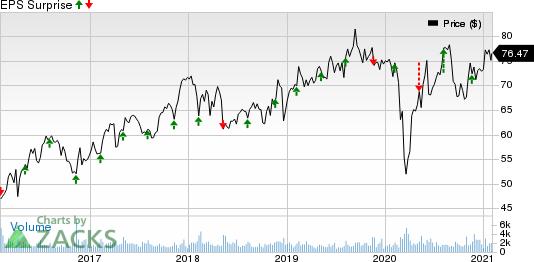 Maximus, Inc. Price and EPS Surprise