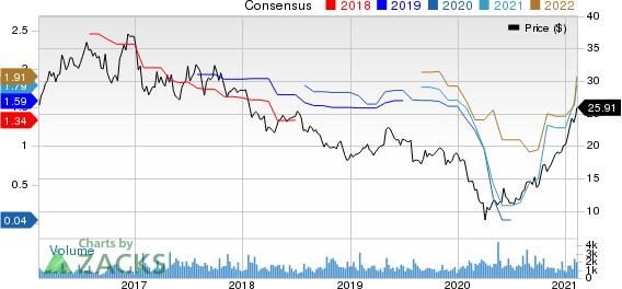 Ethan Allen Interiors Inc. Price and Consensus